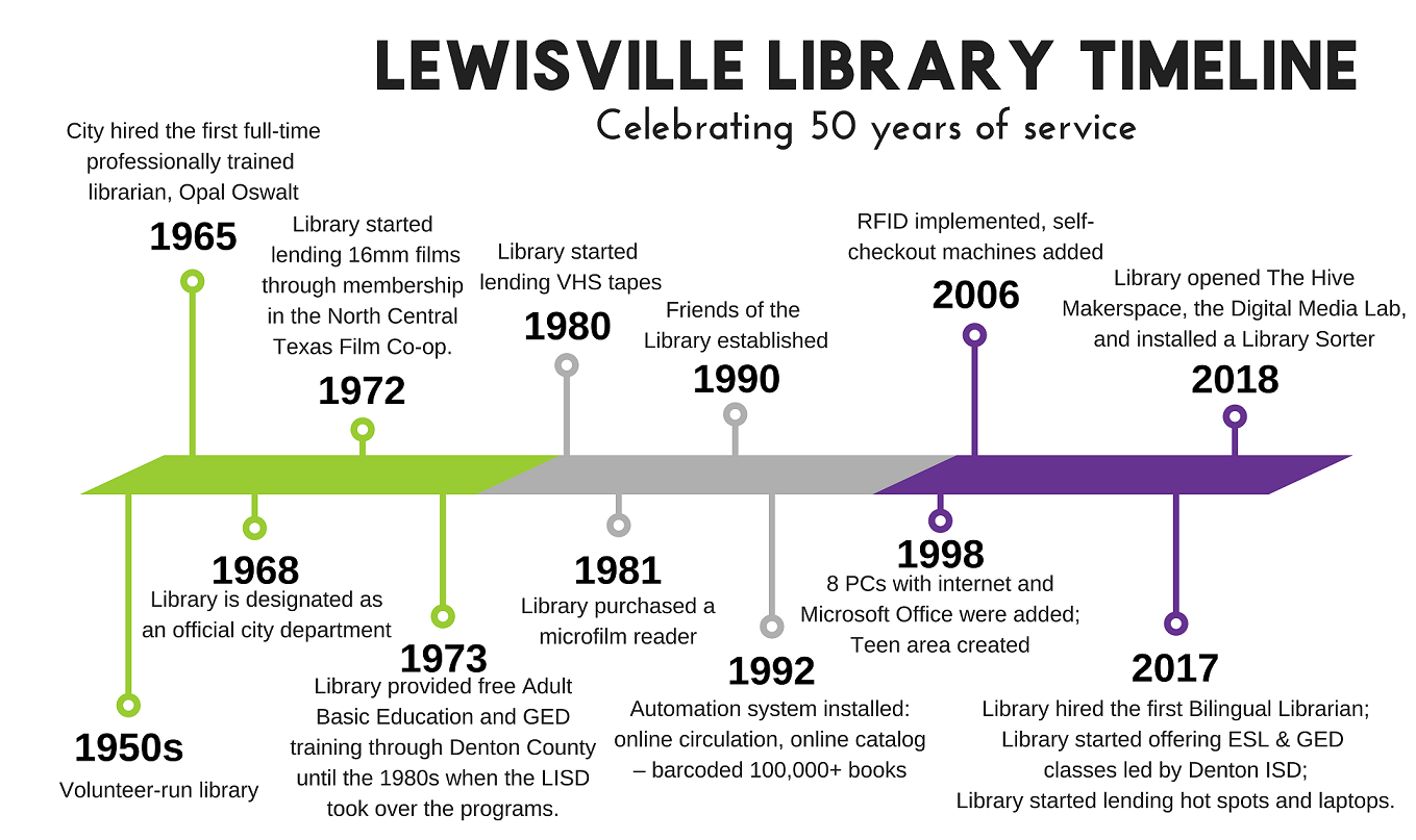 Lewisville Library Timeline celebrating 50 years